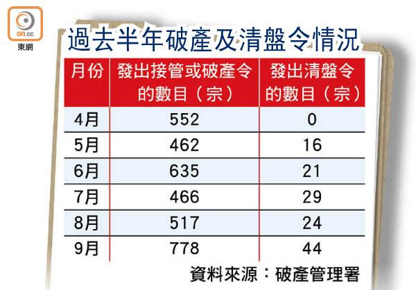 接管或破產令單月急增5成 - 東方日報