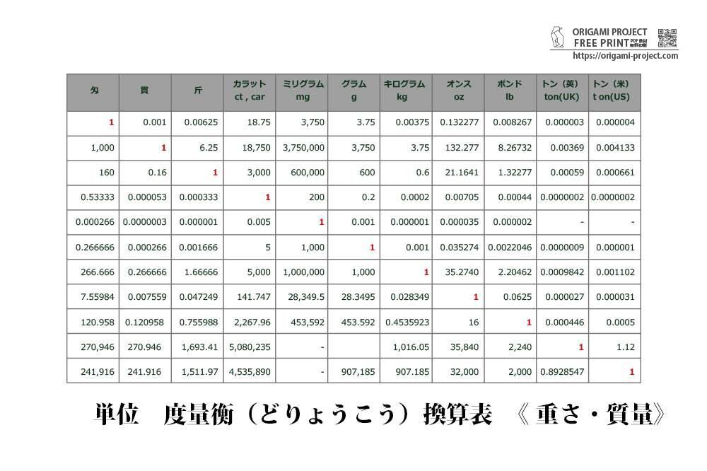 【度量衡】単位換算の早見表《重さ・質量》無料印刷PDF