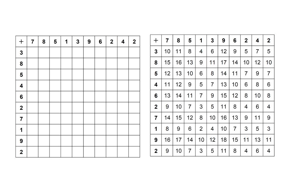 【100マス計算】1桁+1桁の足し算|小学1年生の算数 - 無料プリント