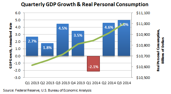 Quarterly GDP Growth and Real Personal Consumption Chart