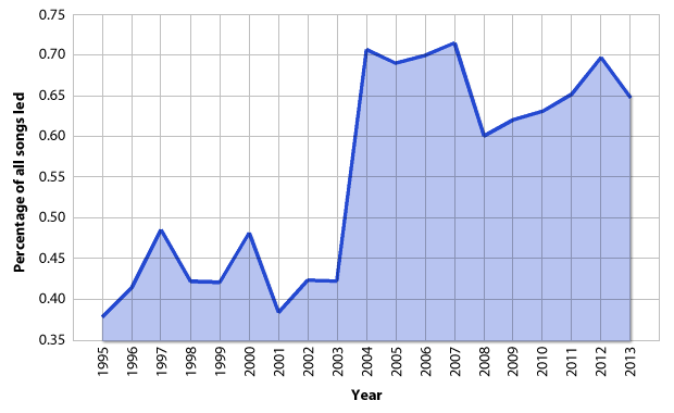"Popularity of ""Idumea"" (p. 47b), 1995–2013. The song's jump in popularity after the release of <em>Cold Mountain</em> has been sustained."
