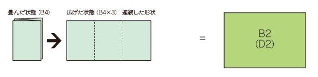 折込広告の形状①A4判(B4判)が3枚連続した形状になっているもの→D2