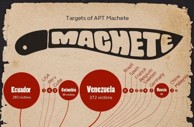 "Machete"" Virus Infecting Hundreds of Sensitive PCs in"