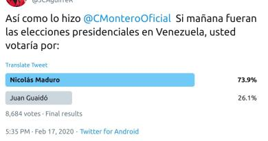 Who Would Venezuelans Vote For if Elections Were Tomorrow - CNN's Journalist Poll (Twitter)