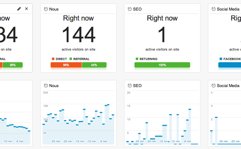 Dashboard en tiempo real con Google Analytics