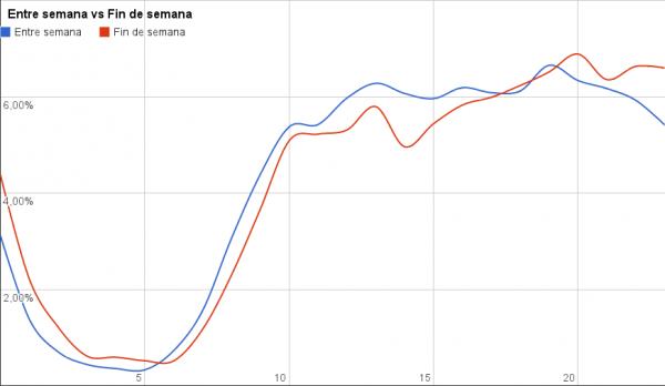 Semana vs Fin de semana