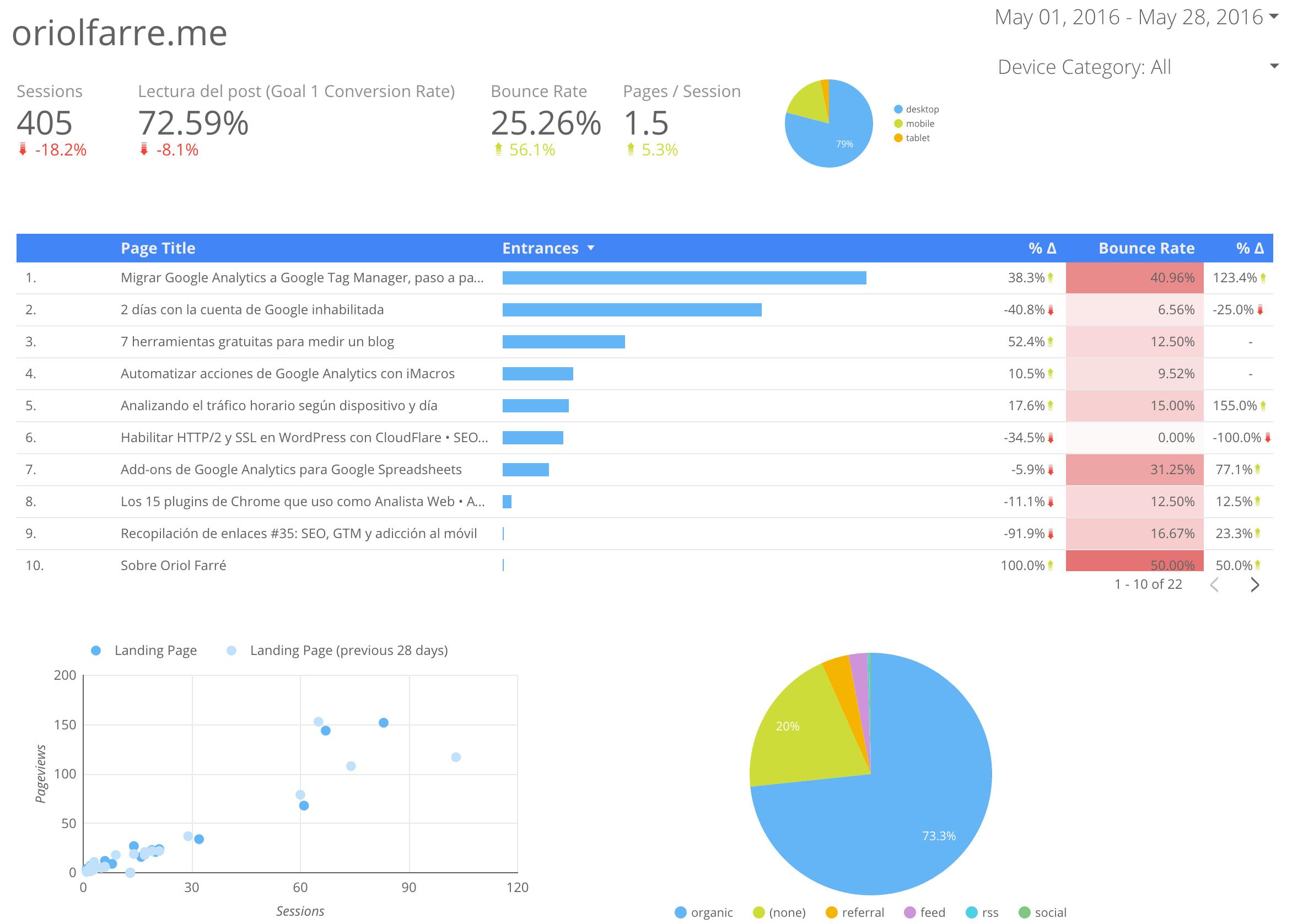 Google Data Studio: primeras impresiones 1