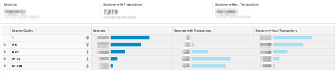 Session Quality, la nueva métrica de Google Analytics 2