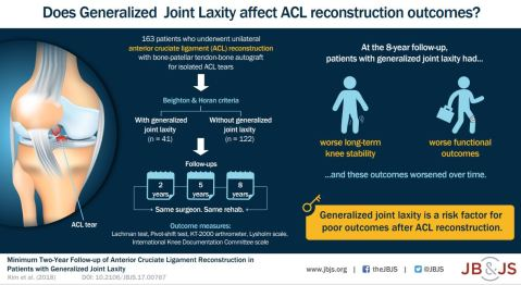Joint Laxity InfoGraphic for OBuzz
