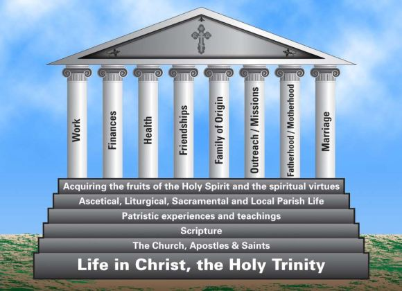 We are the Temple of the Holy Spirit