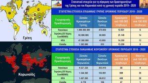 «Πιο θανατηφόρος ο κορωνοϊός από τη γρίπη παγκοσμίως, με ευχάριστη εξαίρεση την Ελλάδα»