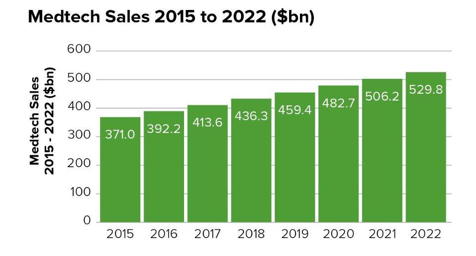 evaluate-medtech-sales-2015-2022