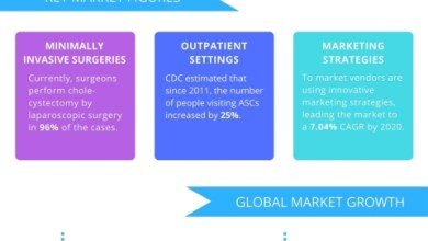Photo of Global Surgical Navigation Systems Market to Witness Growth Through 2020, Owing to Popularity of Minimally Invasive Surgeries: Reports Technavio