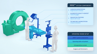 Photo of HoloSurgical Inc, Announces First Surgical Procedure Utilizing the ARAI™, an Augmented Reality and Artificial Intelligence Based Surgical Navigation System