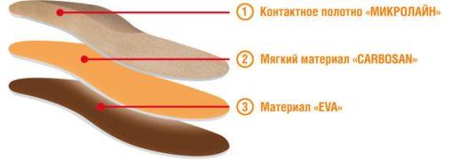Стельки Ортопедические с эффектом памяти «Разгружающие» Арт. Д3-2