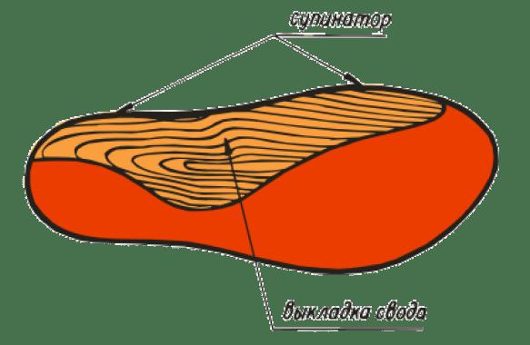 ВП-5. Назначение этого вида ортопедических стелек – коррекция вальгуса. Вкладки располагаются в передней части стоп и на пятке.