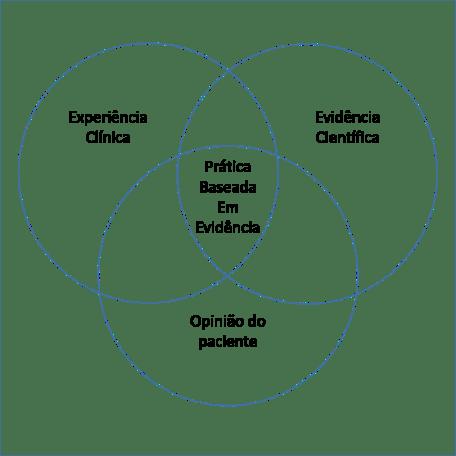ortodontia baseada em evidências