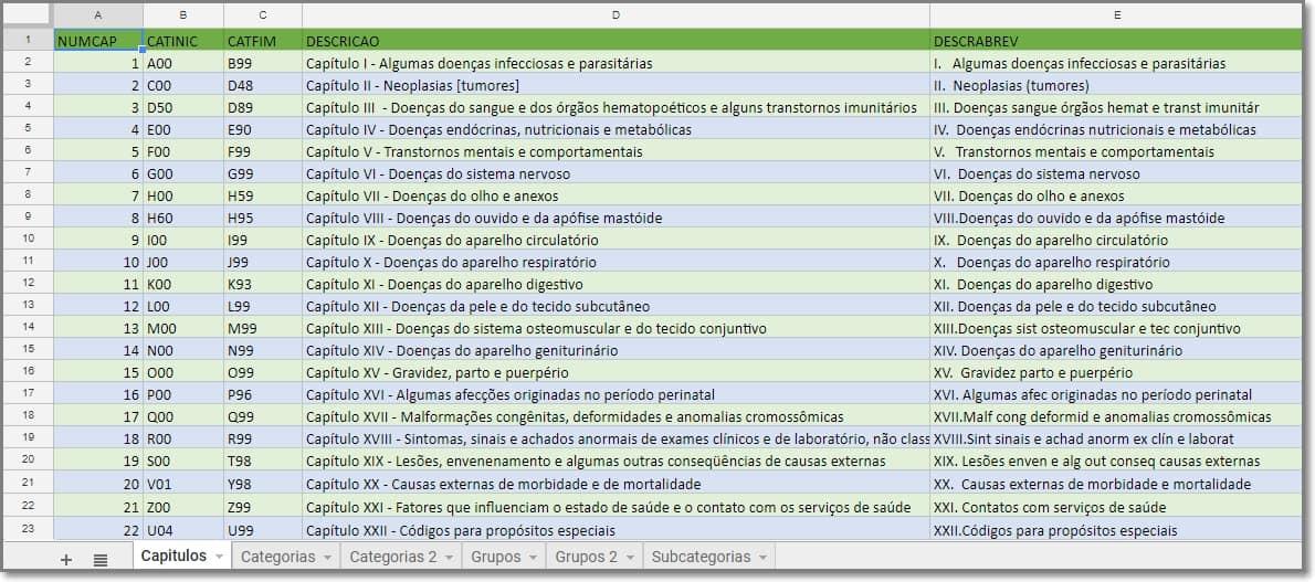 Tabela Cid Completa Online