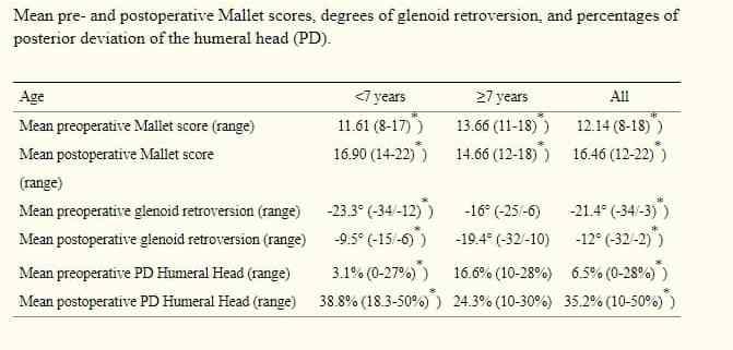 tabela 2 avaliação radiográfica revelou que 15 pacientes apresentaram no início subluxação