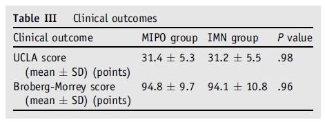 Nenhum estudo prospectivo randomizado anterior comparou grupos MIPO e HIM em relação à fraturas diafisárias