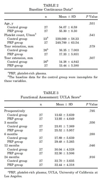 Tabela 2 Uso de plasma rico em plaquetas no reparo do manguito rotador