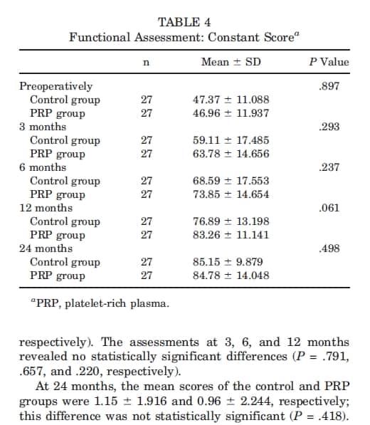 Tabela 4 Uso de plasma rico em plaquetas no reparo do manguito rotador
