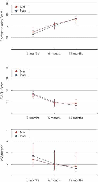 Figura 3 Resultados da avaliação clínica com base nas pontuações de Constant-Murley, deficiências do braço, ombro e mão (DASH) e escala visual analógica (VAS) aos 3, 6 e 12 meses.