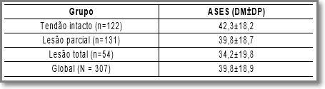 Tabela 3. Correlação entre o tipo de lesão do subescapular e o escore ASES