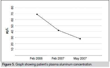 Figura 5. Gráfico mostrando a concentração de alumínio no plasma do paciente.