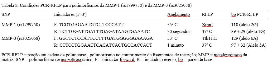 Tabela 2. Condições PCR-RFLP para polimorfismos da MMP-1 (rs1799750) e da MMP-3 (rs3025058)