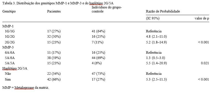 Tabela 3. Distribuição dos genótipos MMP-1 e MMP-3 e do haplótipo 2G/5A