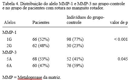 Tabela 4. Distribuição do alelo MMP-1 e MMP-3 no grupo-controle e no grupo de pacientes com rotura no manguito rotador.