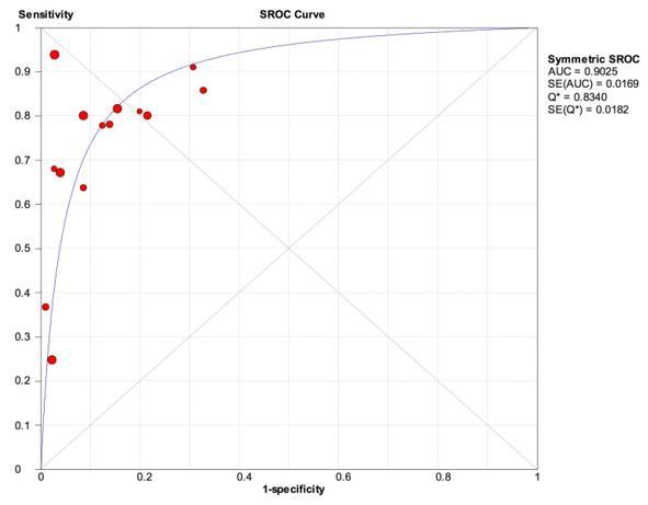 Fig. 4 Gráfico sROC de diagnóstico de lesões no subescapular em geral.
