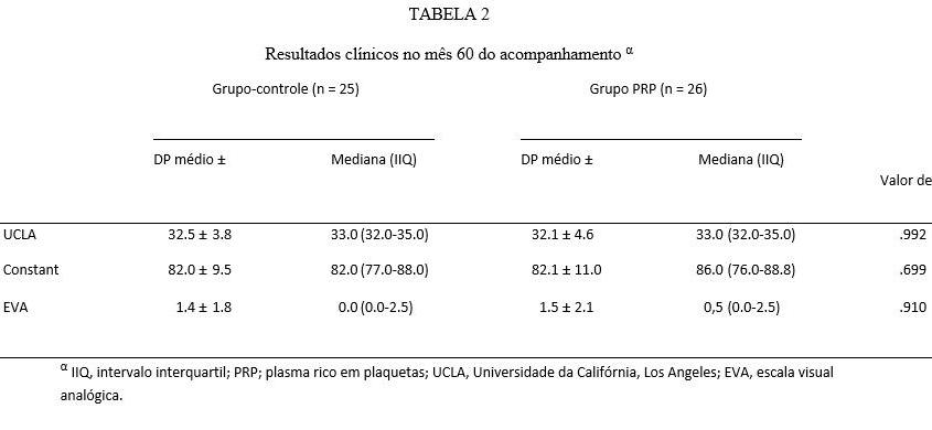 α IIQ, intervalo interquartil; PRP; plasma rico em plaquetas; UCLA, Universidade da Califórnia, Los Angeles; EVA, escala visual analógica.