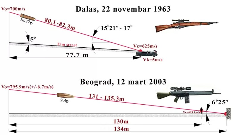 Uporedna putanja rastojanje i oruzje
