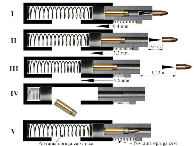 Princip rada prema Military Handbook of the Johnson Semi-Automatic Rifle.