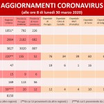 Coronavirus: in Umbria salgono a 1051 i casi positivi, 15 guariti e 33 deceduti