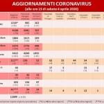 Coronavirus: in Umbria121o i positivi, aumentano i guariti e le persone uscite dall'isolamento