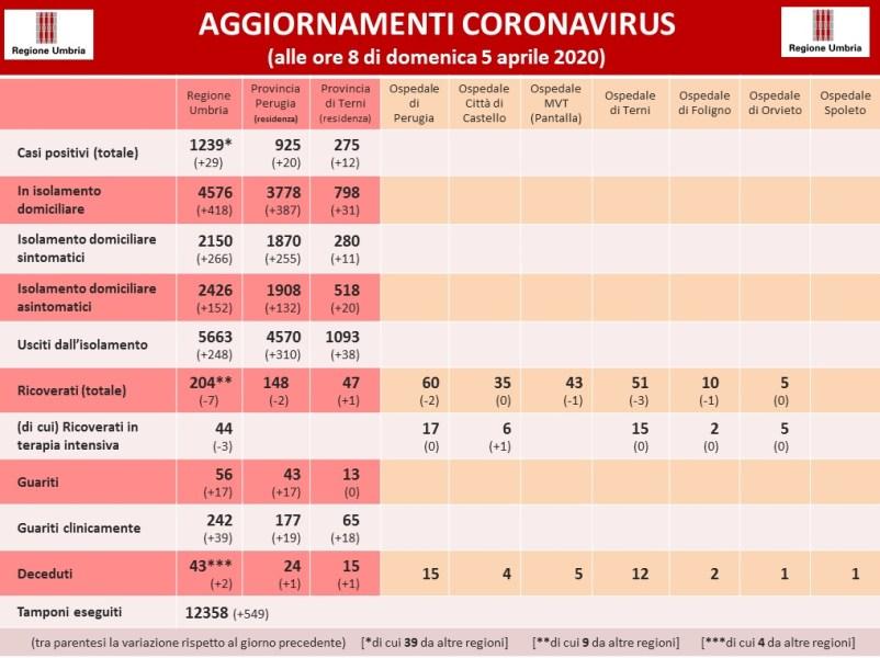 Coronavirus: in Umbriasalgono a 1239 i positivi, aumentano i guariti e le persone uscite dall'isolamento
