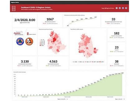 Coronavirus, online la dashboard con tutti i dati relativi all'Umbria