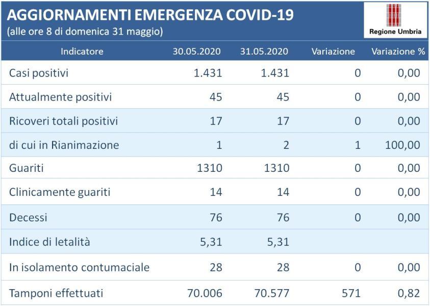 Coronavirus: rimane invariato il numero di positivi in Umbria (1431). Quinto giorno senza contagi. La situazione alla data del 31 maggio