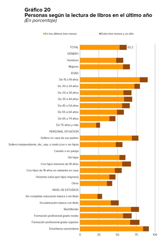 Personas según la lectura de libros en el último año (En porcentaje)