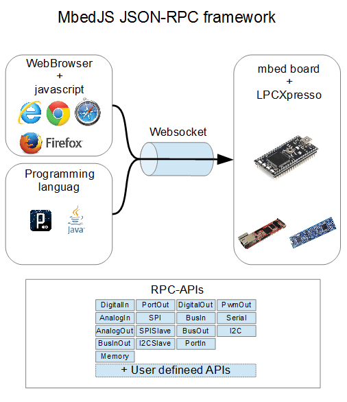 mbedJS - This is a Json-RPC/2.0 server with websocket and ...