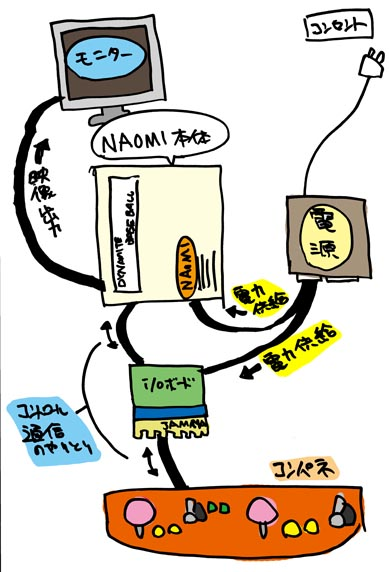 NAOMI,SEGA NAOMI,SEGANAOMI,ナオミ,アーケード,アーケード筐体,筐体,ゲームセンター,ダイナマイトベースボール,Dynamaite Baseball,接続,接続方法,配線,JVS JAMMA,JVS JAMMA 変換,電源,起動方法,ゲーセン,家でゲーセン,ネオジオ,MVS,アナログスティック,アナログレバー,I/Oボード,キックハーネス,コンパネ,セガ,GD-ROM,