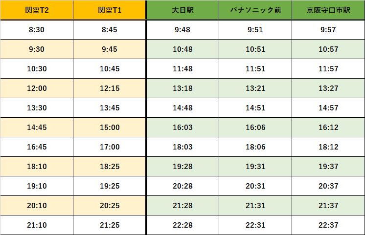 守口市駅時刻表
