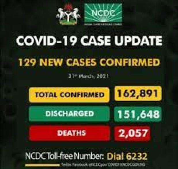 COVID-19: NCDC records 129 infections, total hits 162,891 with 2,057 deaths  – The Sun Nigeria