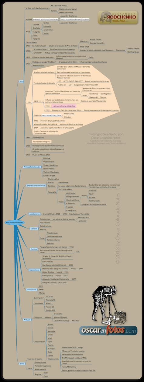 mapa_conceptual_rodchenk_final_sm