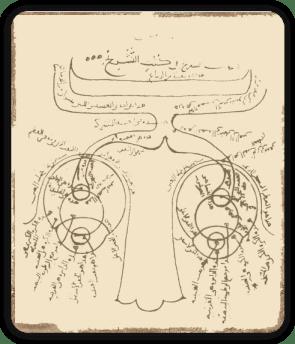 Estereopsis. Diagrama de Al-Hacén (Alhazan) de Basra (Persia).