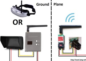 The Guide to FPV Flying | First Person View System  Oscar