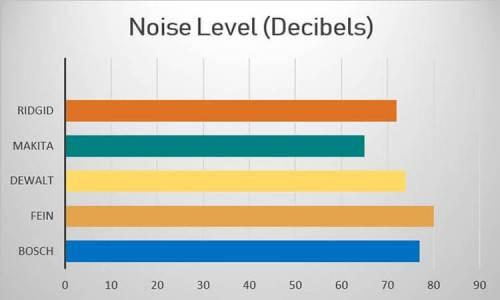 noise level in decibels